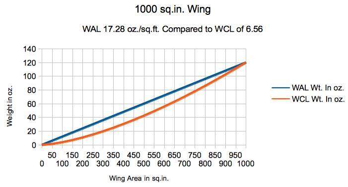 Wing Cube Loading (WCL) – SEFSD
